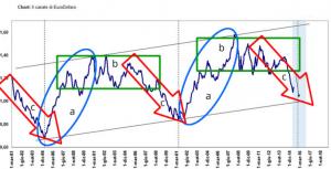 trading forex sull'asset euro dollaro