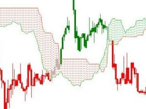 strategie forex daily